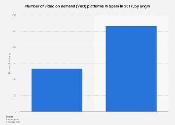 Number of video on demand platforms in Spain 2017, by origin