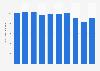 Production volume of formalin Japan 2012-2017