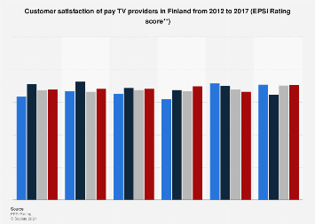 Survey on customer satisfaction of pay TV providers in Finland 2012-2016