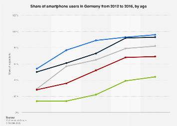 Germany: smartphone users 2012-2016, by age