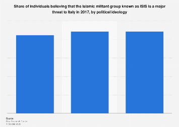 Italy: individuals believing that ISIS is a major threat 2017, by ideology