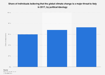 Italy: individuals believing that climate change is a major threat 2017, by ideology