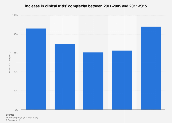 Increase in clinical trials' complexity 2001-2015