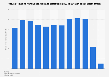 Value of imports from Saudi Arabia to Qatar 2007-2018