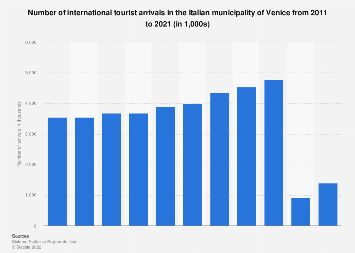 Number of foreign tourist arrivals in Venice 2011-2016