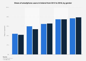 Ireland: smartphone users 2012-2016, by gender