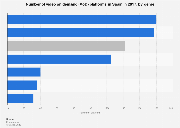 Number of video on demand platforms in Spain 2017, by genre