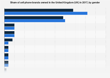 Share of cell phone brands owned in the UK 2017, by gender