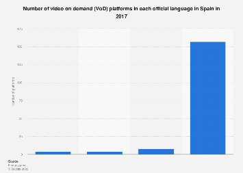Video on demand platforms in Spain 2017, by official language