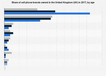 Share of cell phone brands owned in the UK 2017, by age