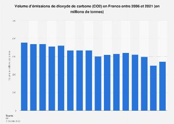 Volume d'émissions de dioxyde de carbone en France 2006-2018