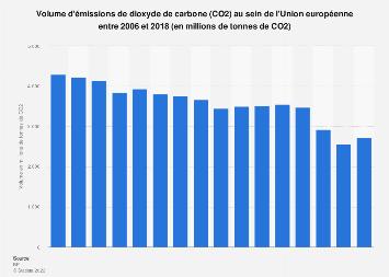 Volume d'émissions de dioxyde de carbone dans l'Union européenne 2006-2018