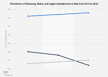 Italy: smartphone market share of Samsung, Nokia and Apple 2014-2016