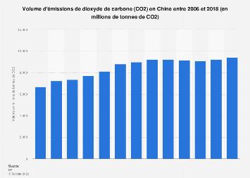 Volume d'émissions de dioxyde de carbone en Chine 2006-2018