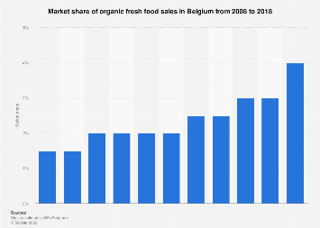 Market share of organic fresh food sales in Belgium 2008-2017