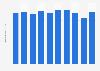 Production volume of polystyrene Japan 2012-2017
