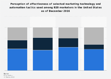 B2B marketing technology tactics effectiveness perception in the U.S. in 2016