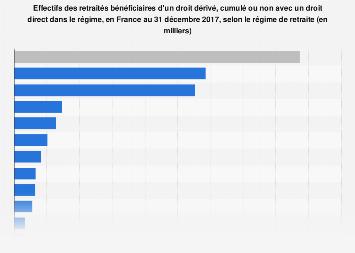 Nombre de retraités de droit dérivé selon le régime de retraite en France 2017