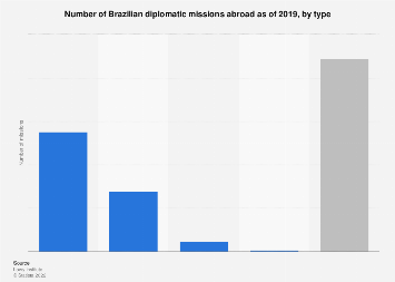 Brazil: number of diplomatic missions abroad 2017, by type