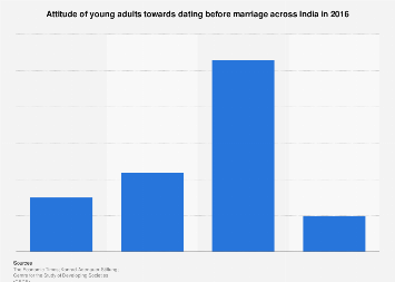 Attitude on dating before marriage among young adults in India 2016