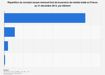 Distribution du montant mensuel des pensions de retraite par élément en France 2012