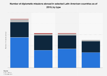 Diplomatic missions abroad in Latin America in 2017, by type
