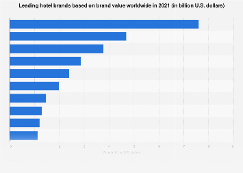Most valuable hotel brands worldwide 2017, by brand value
