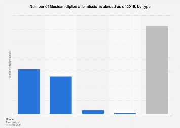 Mexico: number of diplomatic missions abroad 2017, by type
