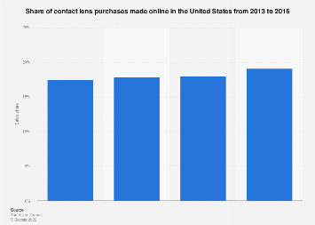 Share of online contact lens purchases in the U.S. 2013-2016