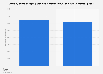 Mexico: quarterly online shopping spending 2016-2017