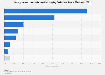 Mexico: payment methods used in online shopping 2017