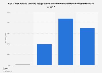 Consumer attitude towards usage-based car insurances (UBI) in the Netherlands 2017