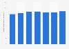 Frais de personnel en part des ventes du fabricant de pneumatiques Michelin 2012-2018