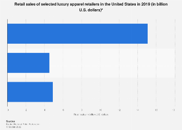 Sales of the leading luxury apparel retailers in the U.S. 2018
