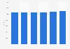 Effectifs du fabricant de pneumatiques Michelin 2013-2018