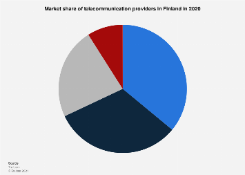 Market share of telecommunication providers in Finland 2017