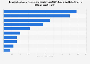 Outbound M&A deals in the Netherlands 2014-2017, by target country