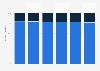 Répartition de l'effectif par sexe du fabricant de pneumatiques Michelin 2013-2018