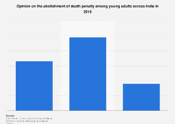 Opinion on abolishment of death penalty among young adults in India 2016