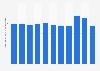 Spezifischer Treibstoffverbrauch der Austrian Airlines bis 2017