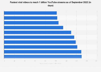 Viral videos fastest 1 billion views | Statista