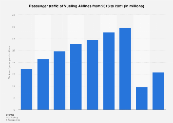 Number of passengers carried by Vueling Airlines worldwide 2012-2016