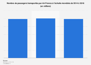 Air France : passagers transportés dans le monde 2014-2016
