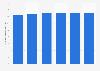 Occupational pension fund sector number of active members Liechtenstein 2011-2016