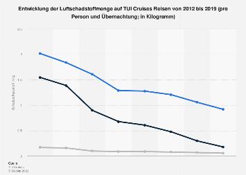 Erzeugte Luftschadstoffe bei Kreuzfahrten von TUI Cruises 2016