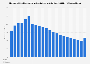Number of fixed telephone subscriptions in India 2000-2016