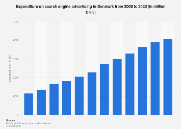 Search engine marketing expenditure in Denmark 2011-2015