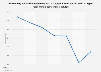 Wasserverbrauch von TUI Cruises bei Kreuzfahrten bis 2016