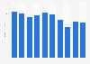 3M advertising and merchandising spending 2013-2018