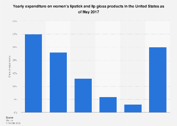 Women's yearly lipstick and lip gloss expenditure in the U.S. 2017